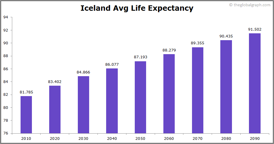 Iceland  Avg Life Expectancy