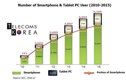 Korea mobile penetration