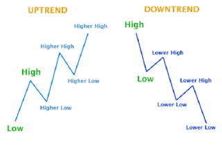 Supply and Demand Trading Strategy: The Trends