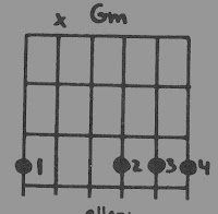 Diagram over G-molakkord for guitar