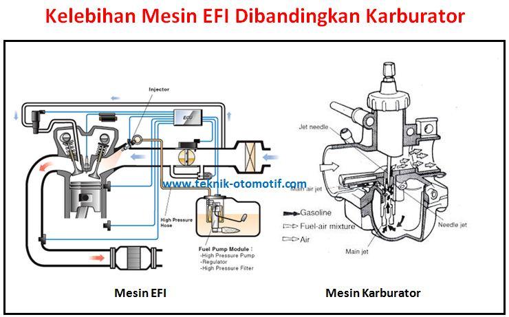 Kelebihan mesin efi dibandingkan karburator teknik otomotif berikut ini ulasan kelebihan mesin dengan teknologi efi dibandingkan dengan karburator ccuart Image collections