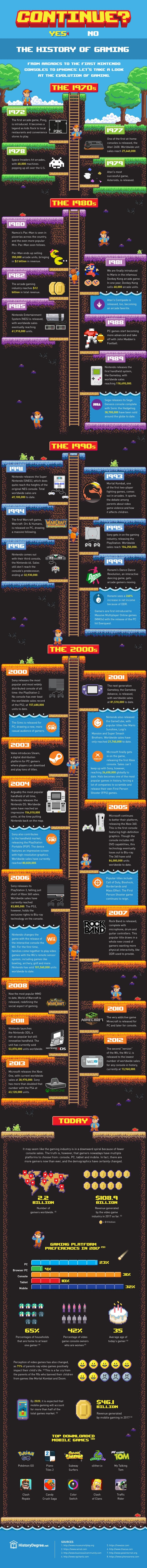 The History of Gaming