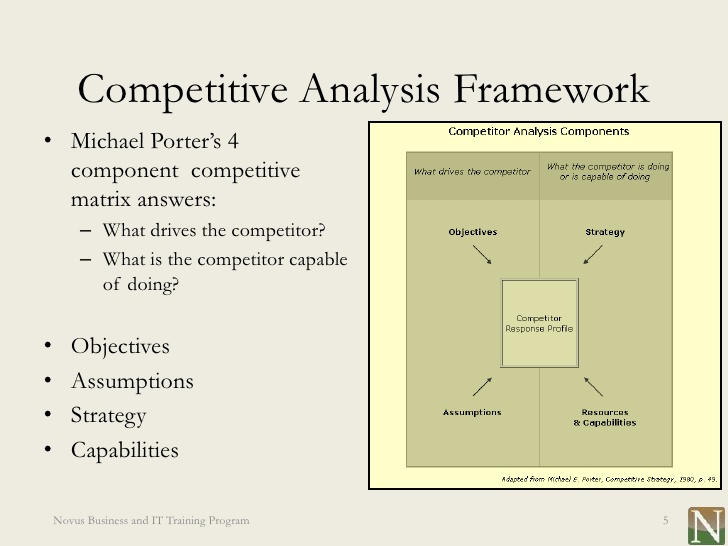 Competitor Analysis Competitive Strategy