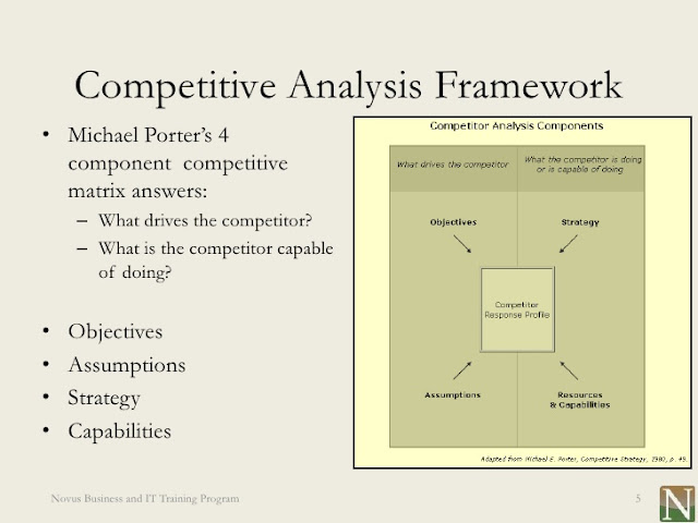 Competitor Analysis | Competitive Strategy