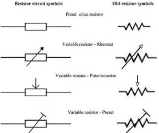 """Pengertian Resistor - Secara umum, Resistor adalah suautu komponen elektronika yang memiliki fungsi untuk menghambat atau memberikan batasan terhadap aliran listrik yang mengalir dalam suatu rangkaian elektronika.  Berdasarkan fungsinya, resistor bersifat resistif dan masuk sebagai salah satu komponen dari elektronika yang dikategorikan sebagai komponen pasif. Diketahui satuan atau nilai resistansi dari resistor dikenal dengan """"Ohm"""" yang memiliki lambang atau simbol Omega (Ω).  Adapun hukum Ohm bahwa resistansi berbanding terbalik dengan jumlah arus yang mengalur melaluinya. Selain nilai resistansinya (Ohm) resistor juga mempunya nilai arus yang mengalur melaluinya."""