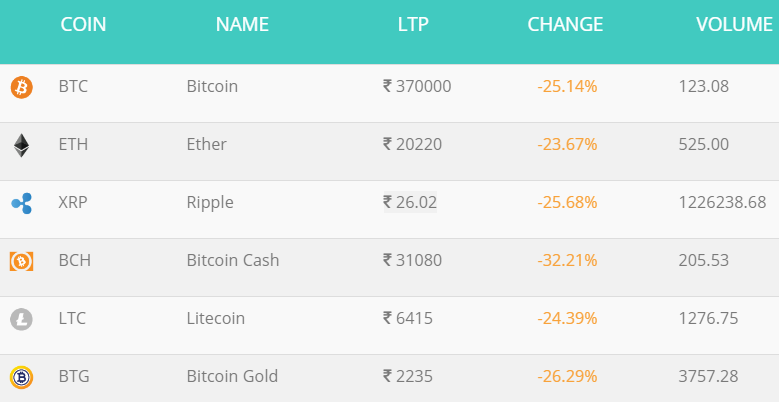 Lk03 Bitcoin giá $5.400, ETH giá $298 tại Ấn Độ!