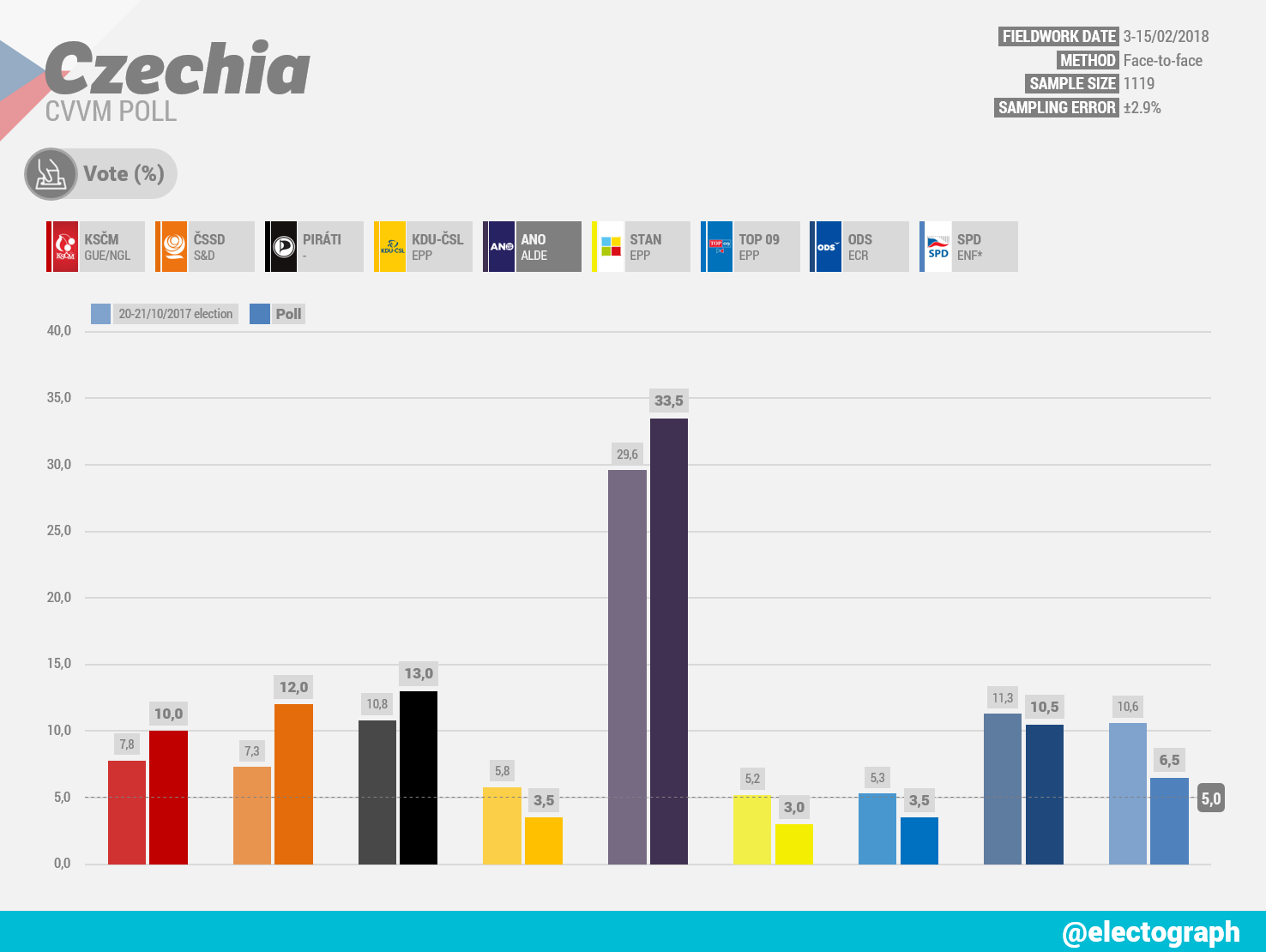 CZECHIA CVVM poll chart, February 2018