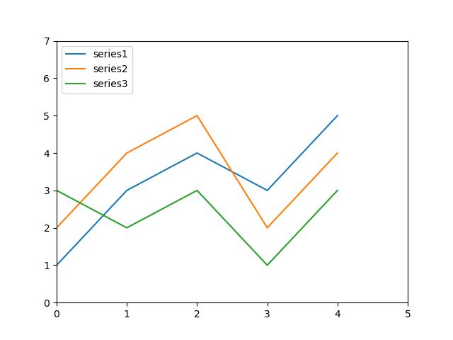 Pandas - 36 (Data Visualization- Chart Typology) ~ Python
