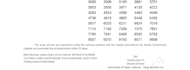 KARUNYA KR 264 Lottery Results 22-10-2016
