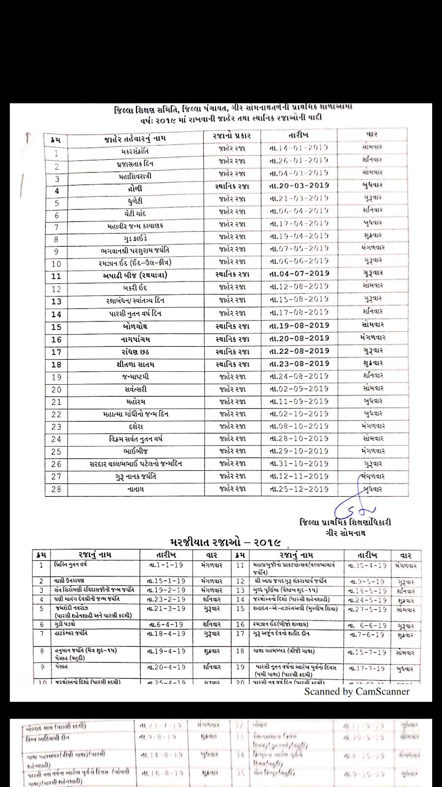 GIR SOMNATH JAHER RAJA LIST 2019