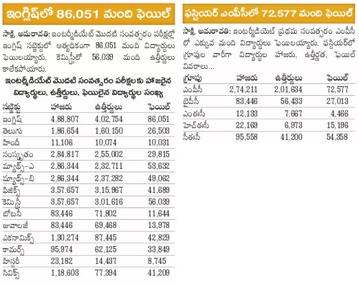 AP Intermediate result analysis subject wise