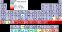 exercícios resolvidos de classificação periódica dos elementos