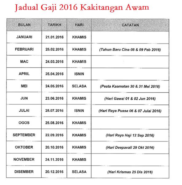 Bagi Penjawat Awam Dah Semak Ke Gaji Baru Julai 2016 Appjawatan Malaysia