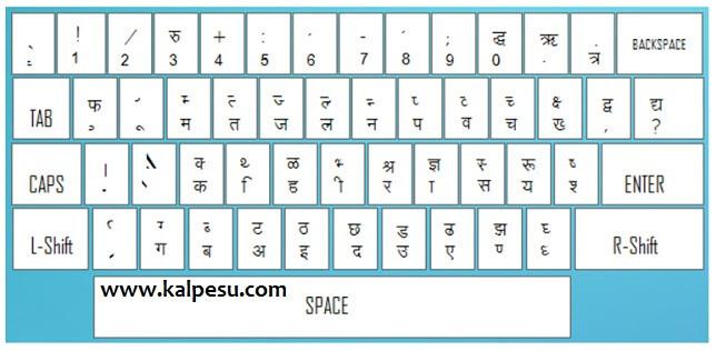 din aap is chart ko dekhkar par day hours hindi typing karne ki kosis karo days me perfect karna sikh jaoge maine bhi isi also kaise shikhe kalpesu rh