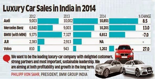 India S Luxury Automobile Market 2014 Auto Punditz