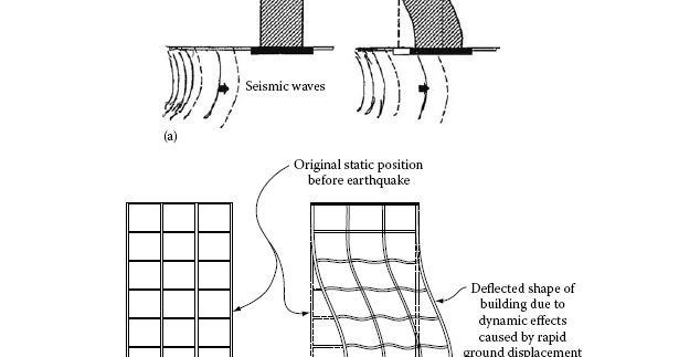 A Civil Engineer's Journal..: Dynamic Analysis of Building