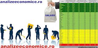 Topul județelor după creșterile salariilor și a numărului de salariați în 2015