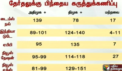 Tamil Nadu Elections 2016: Exit Poll Results