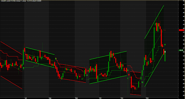 Ultimate Linear Trend Modified