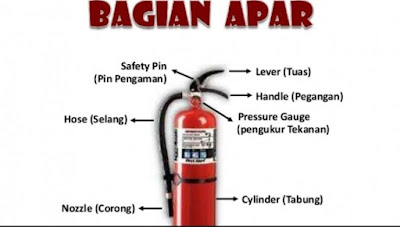 Pentingnya alat pemadam kebakaran untuk rumah, kantor dll
