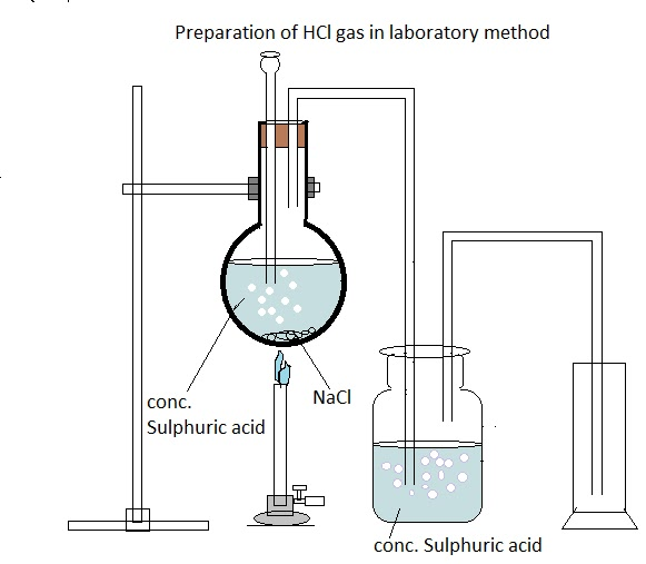 hydrogen gas collection lab essay Avogadro's number lesson plans and worksheets  avogadro's number teacher resources  acid and collect the hydrogen gas produced using a gas collection.