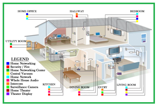 Electrical Knowledge Typical House Wiring Diagram
