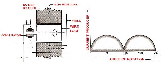 DC Generator line diagram