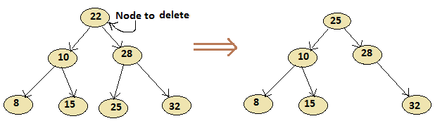 Delete two child of Binary Tree