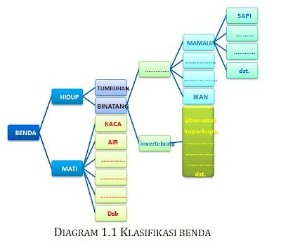 Contoh Karangan Eksposisi Bahasa Sunda Contoh Khutbah Jumat Bahasa Sunda Lengkap Taqwa Tambahkanlah Sub Subkelas Di Bawah Tumbuh Tumbuhan Ke Dalam Diagram