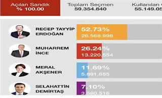وكالة أنباء الأناضول تنشر نتائج الانتخابات الرئاسية التركية قبل 3 أيام من إجرائها!