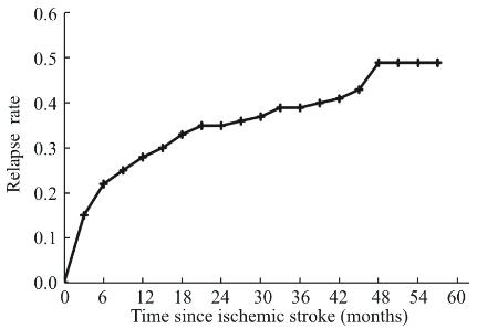 図:脳卒中後の喫煙再開率