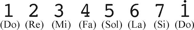cara membaca not angka