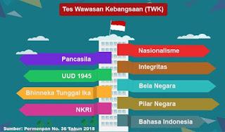 Soal Tes Wawasan Kebangsaan CPNS 2018