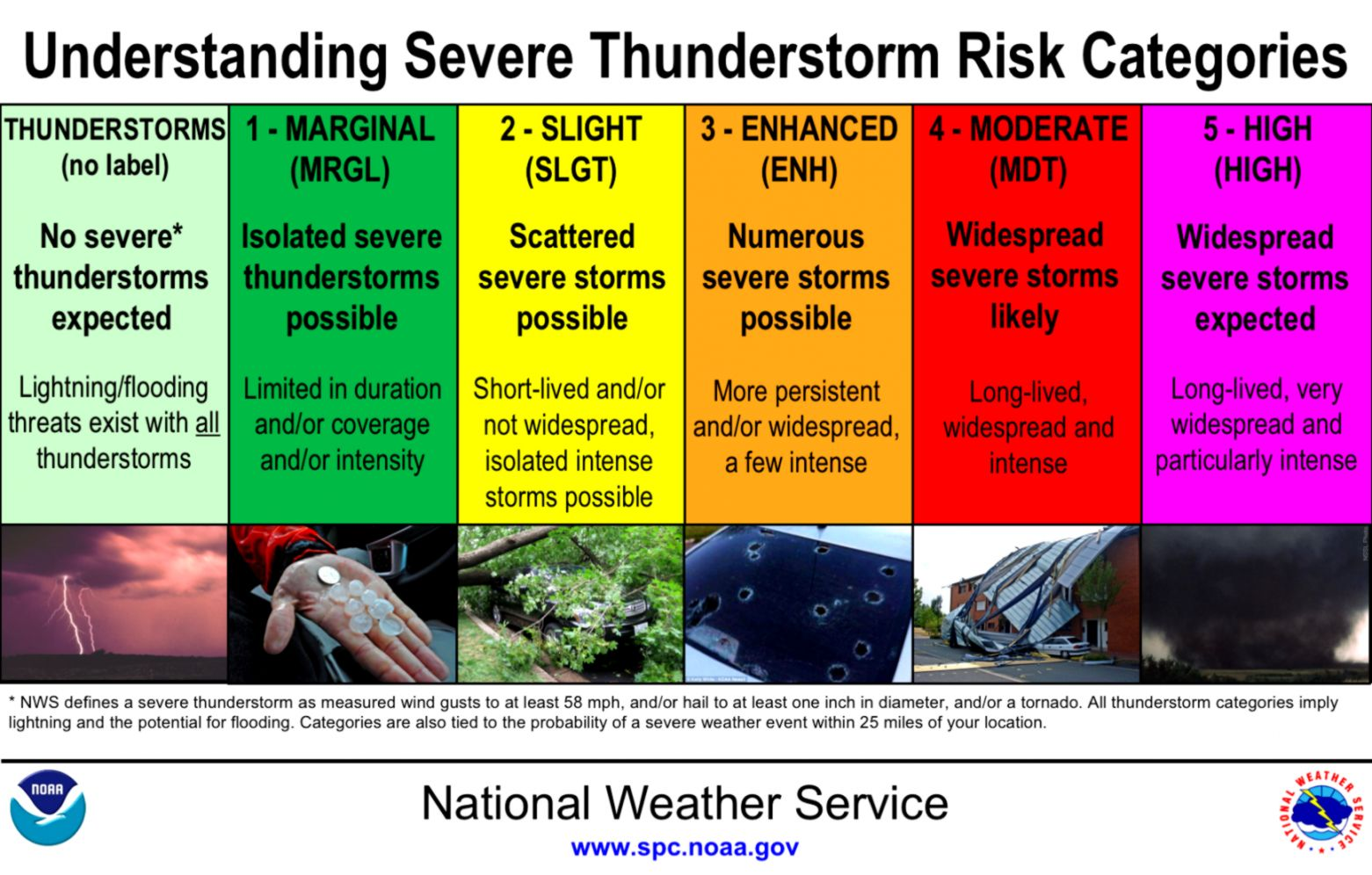 Strong or severe storms possible late today with severe weather