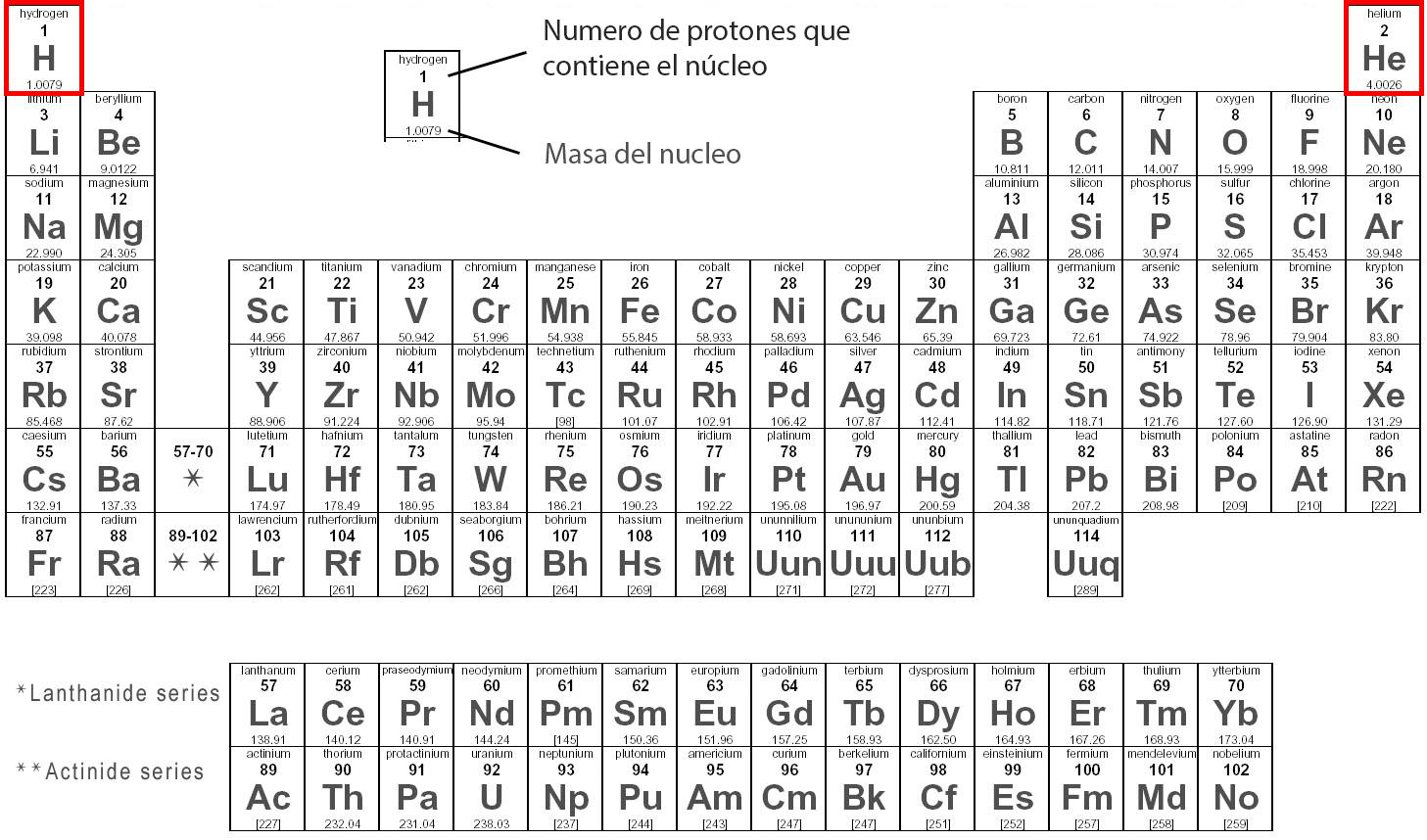 De dnde viene la materia ciencia de sof o sea que an faltaba casi toda la tabla peridica por sintetizar concretamente todos los elementos que tienen ms de dos protones en su ncleo urtaz Images