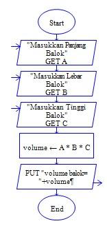 Flowchart Menghitung Volume Balok Teknologi Informatika