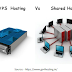 Few of the key Differences of  Shared Hosting vs. VPS Hosting