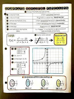 Graphing rational functions math cheat sheet in Algebra 2
