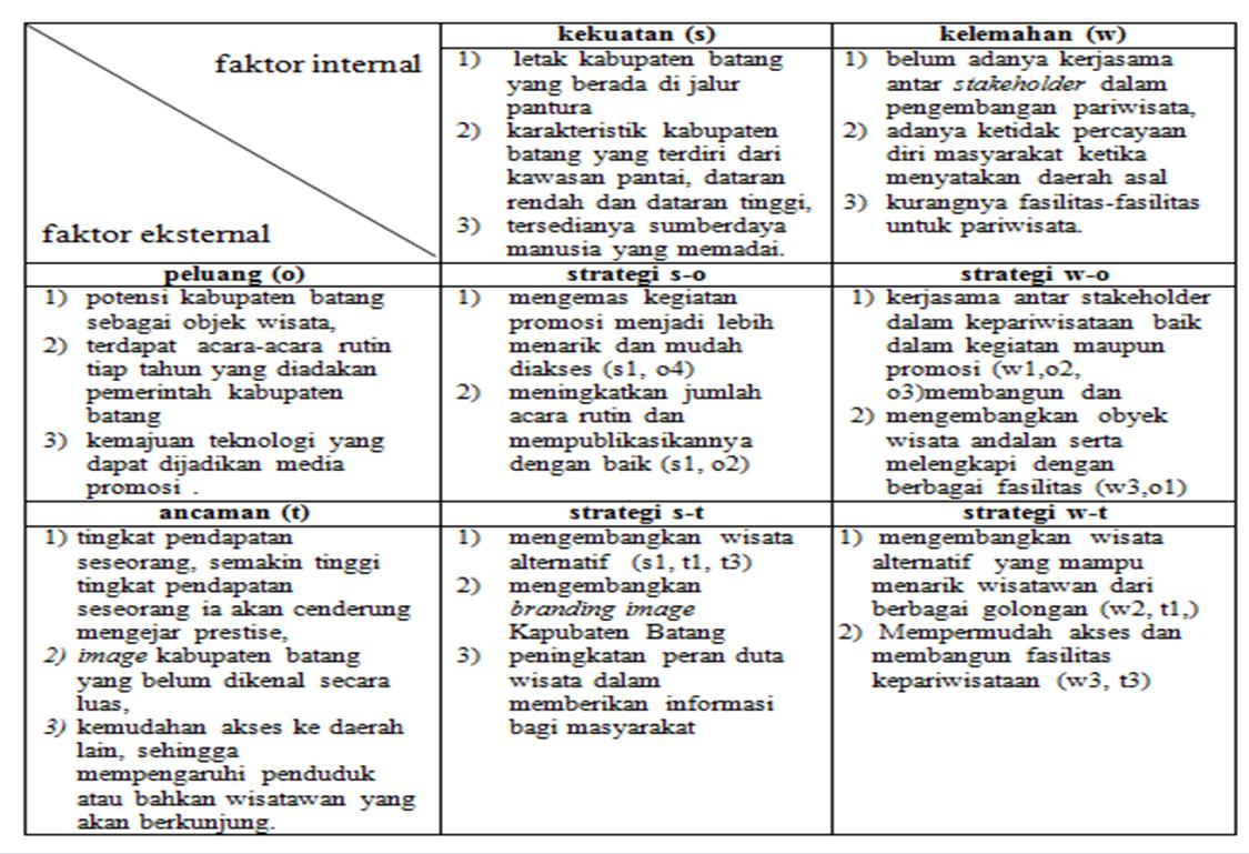 Strategi Pengembangan Pariwisata Di Kabupaten Batang Jawa Tengah