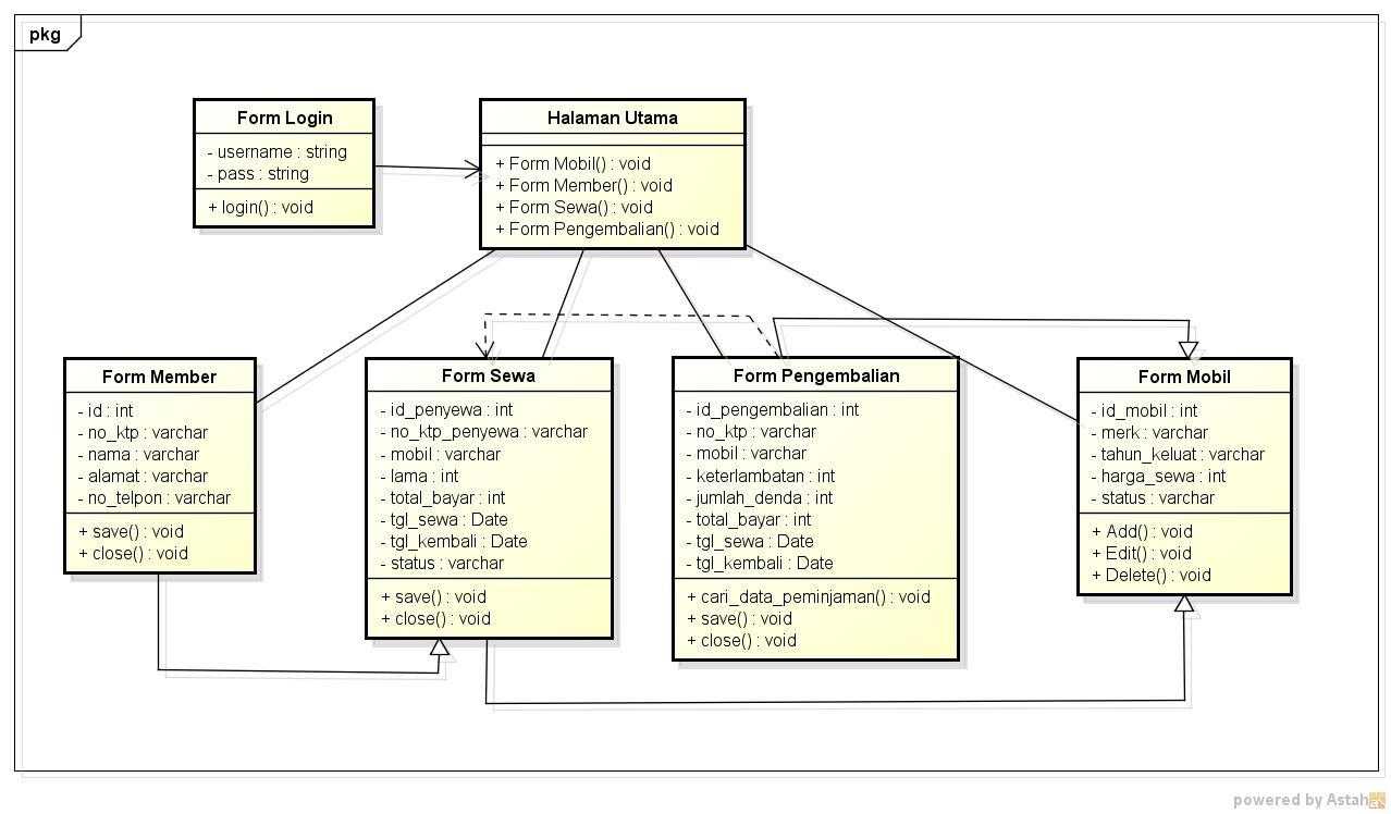 Pengertian class diagram dan contohnya mikotaku contoh class diagram sistem rental mobil pooptronica