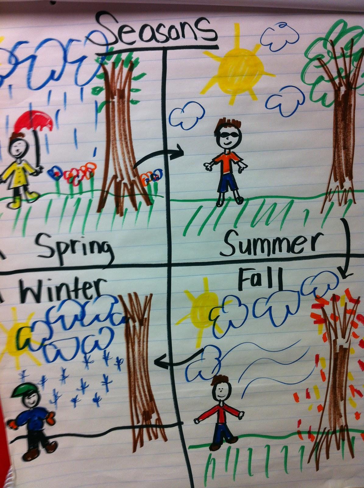 4 Seasons Drawing Easy Four Seasons Art Tree Heart Shape Royalty
