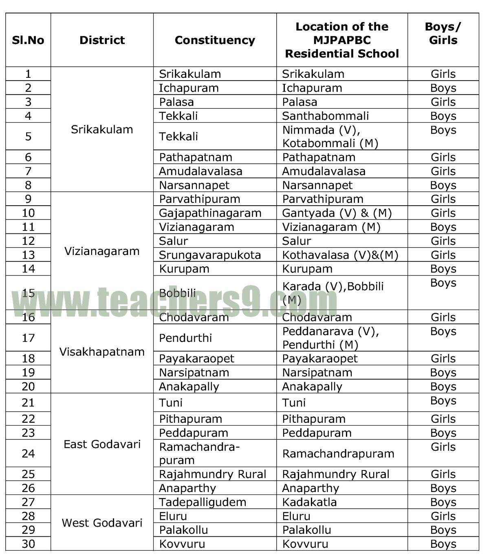 New sanctioned BC Residential Schools or MJPAPBCWREIS schools in Andhra Pradesh