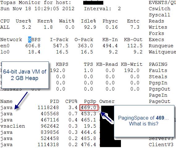 IBM AIX: Java Process Size Monitoring - DZone Performance