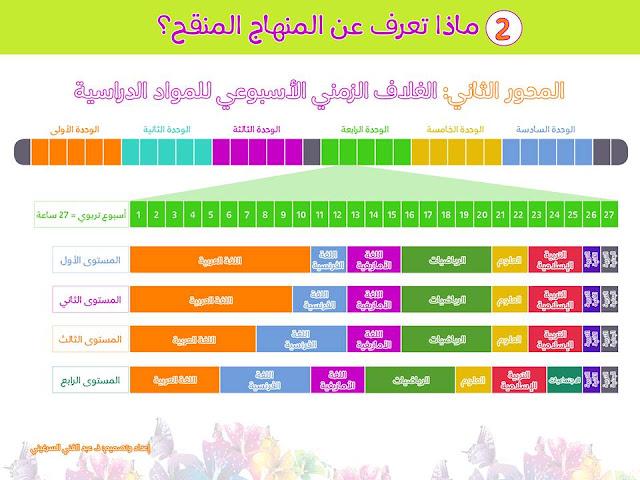 2-الغلاف الزمني الأسبوعي للمواد الدراسية