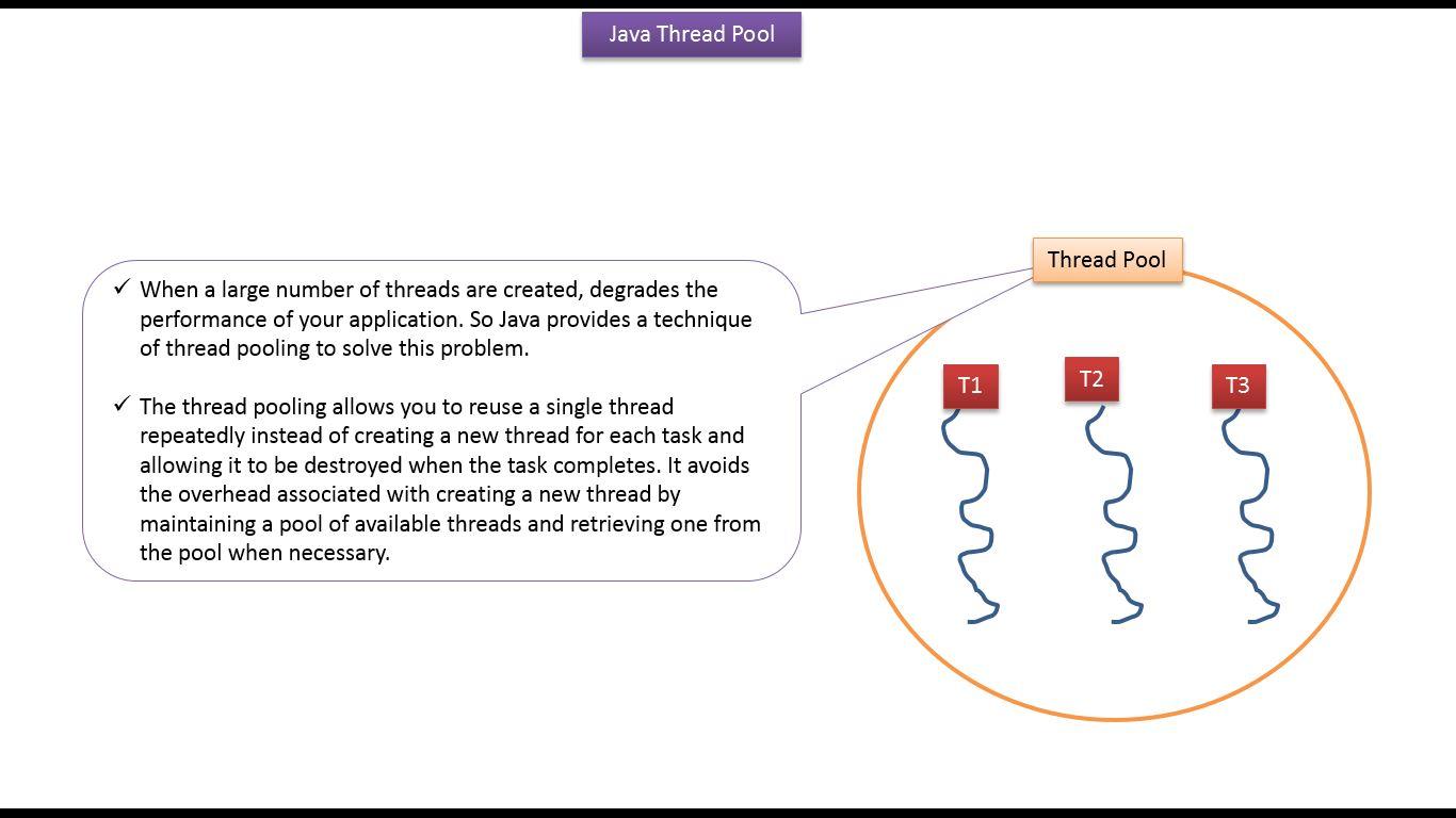 Java ee java tutorial java threads thread pool in java java java tutorial java threads thread pool in java java thread pool java thread pool tutorialv5 baditri Gallery