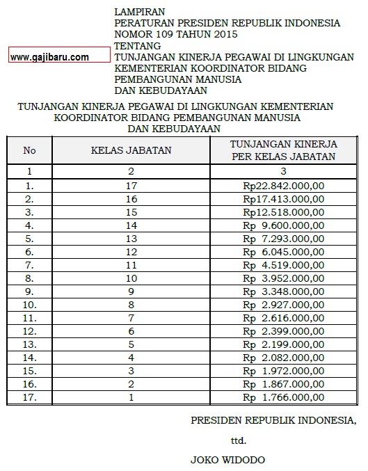 tabel tunjangan kinerja kemenko pmk 2015