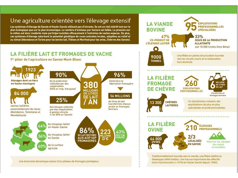 Amoma de haute savoie l 39 agriculture en pays de savoie for Chambre agriculture haute savoie