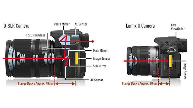 Kamera DSLR dengan Kamera Mirrorless