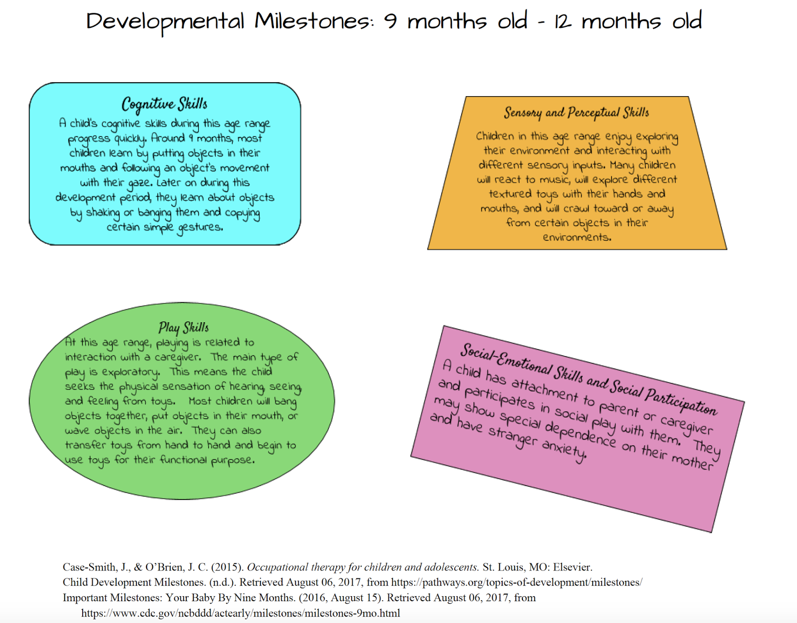 Pediatric occupational therapy tips developmental milestone chart the following developmental milestone chart will give you an idea of what do expect during the next few months altavistaventures Image collections