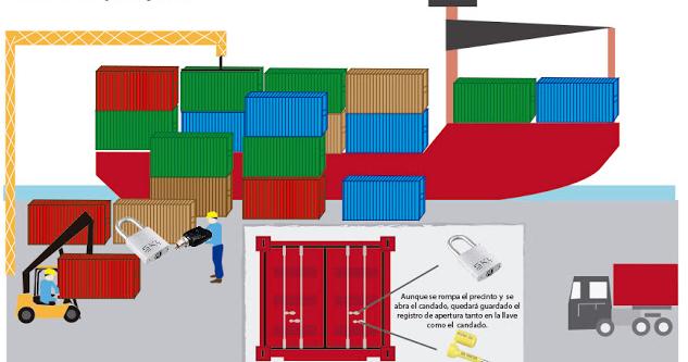 SKL control de accesos de cargas y transportes seguridad portuaria sistema IS